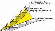 schrittmass und steigungen treppenmeister