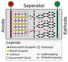 Aufbau Lithium Ionen Akku - l 228 ngere akku laufzeiten dank silizium nanodr 228 hte