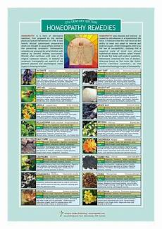homeopathy remedies information resource chart products homeopathy herbal treatment