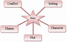 introduction to short stories ms o reilly s education blog
