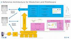blockchain the next big thing for middleware blockchain the next big thing for middleware