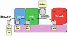 Large Scale Web Site Infrastructure And Drupal Linux Journal