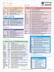 bro cheat sheets transmission control protocol port computer networking