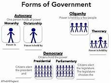 types of government graphic organizer by the ragland tpt