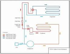 mechanical marine systems engineering walk in cooler