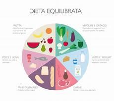 alimentazione settimanale diete settimanali equilibrate