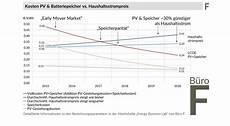stromspeicher preise 2017 studie stromspeicherparit 228 t ab 2017 m 246 glich sonnewind w 228 rme