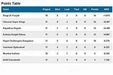 ipl points table ipl 2014 schedule live remaining