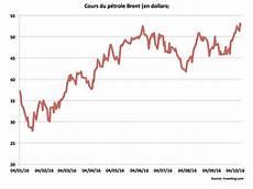 cours du baril p 233 trole pourquoi le prix du baril est au plus haut depuis