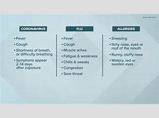 covid 19 early symptoms