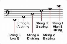 Trivia The Order Guitars And Violins Are Strung In Differs