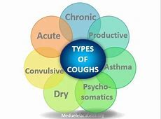 it hurts to cough
