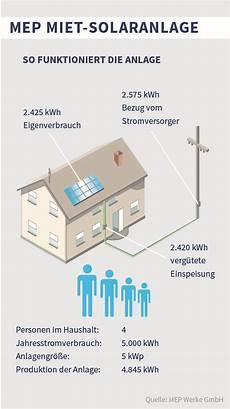 mep solarstrom wirtschaftlichkeitsberechnung der mep werke belegt miet solaranlage ist eine rentable investition
