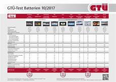 gt 220 test autobatterien bis 333 ratgeber