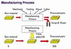 perusahaan manufaktur pengertian proses contoh