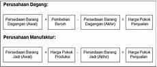 contoh laporan keuangan perusahaan jasa dagang dan