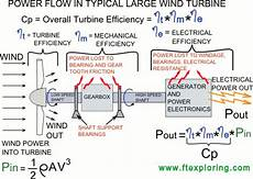 wind turbine power coefficient definition and how it s used