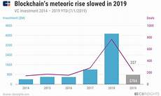 blockchain trends in review