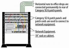 engineering hub typical lan structured cabling the basics