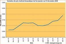 prix du litre de fioul domestique variation du prix du fioul domestique en 2010 en