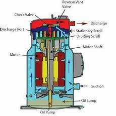 38 Best Scroll Compressor Images On Scroll