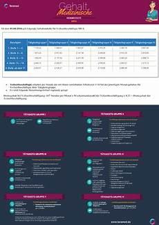 tarifvertrag zahnmedizinische fachangestellte gehalt tarifvertrag medizinische fachangestellte flyer