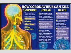 what are symptoms of coronavirus