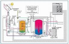 hydraulik 214 l holz solar puffer boiler haustechnikdialog