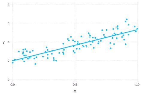 When To Use Maximum Likelihood Estimation