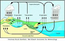earth science prologue worksheets 13357 regents prep earth science w e d landforms introduction earth science water cycle