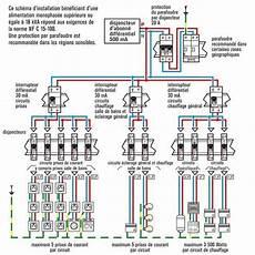 rénovation électrique maison schema electrique renovation maison travaux