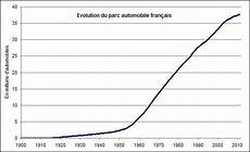 parc automobile français limitations de vitesse bient 244 t 40 ans et autres