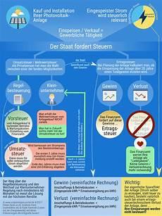 infografik so sparen sie steuern bei ihrer