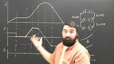 D été Distance Position To Velocity Time Graph Physics Help