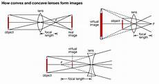 properties of the formed images by convex lens and concave