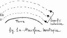 fisica teorica dispense equazione fondamentale della statica dell atmosfera