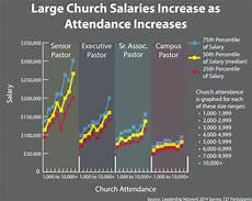 lead pastor salary large church salaries