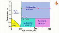 It S Cool Part Ii Phase Diagram Of The Water Sodium