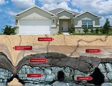 what are sinkholes and how are they formed the sink