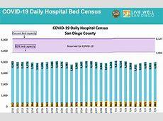 San Diego Icu Capacity,San Diego hospitals preparing as ICU numbers climb | cbs8com|2020-12-06