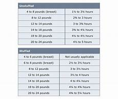 how long to cook a turkey per pound