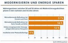 energiewende locker finanzieren bausparvertrag und kfw starthilfe f 252 r die energiewende