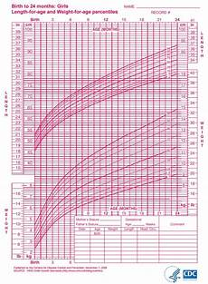 Aap Infant Growth Chart Infant Growth Chart