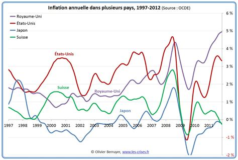 Inflation 2009