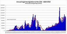 future u s immigration culture economics politics of the future futuretimeline