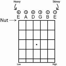 Naming The Guitar Strings Guitar