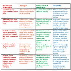 what is differentiated instruction exles definition