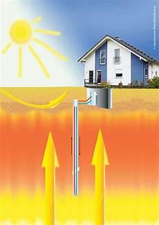 geothermie mit erdwaermepumpen erdwaerme geothermie erdw 228 rme