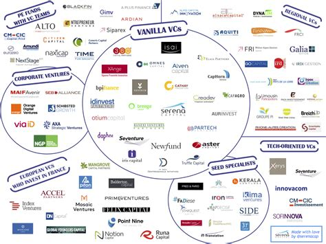 List Of Venture Capital Firms In Europe
