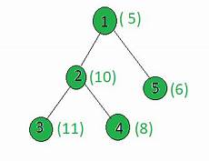 count number of paths between two nodes count of all prime weight nodes between given nodes in the given tree geeksforgeeks